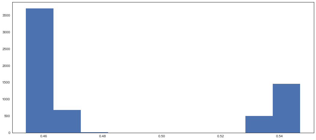 Binary classification prediction probabilities are very