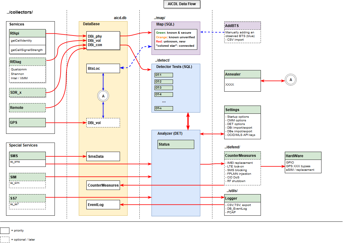 Data Flow Diagram Issue 3 5gsd Aicdm Github