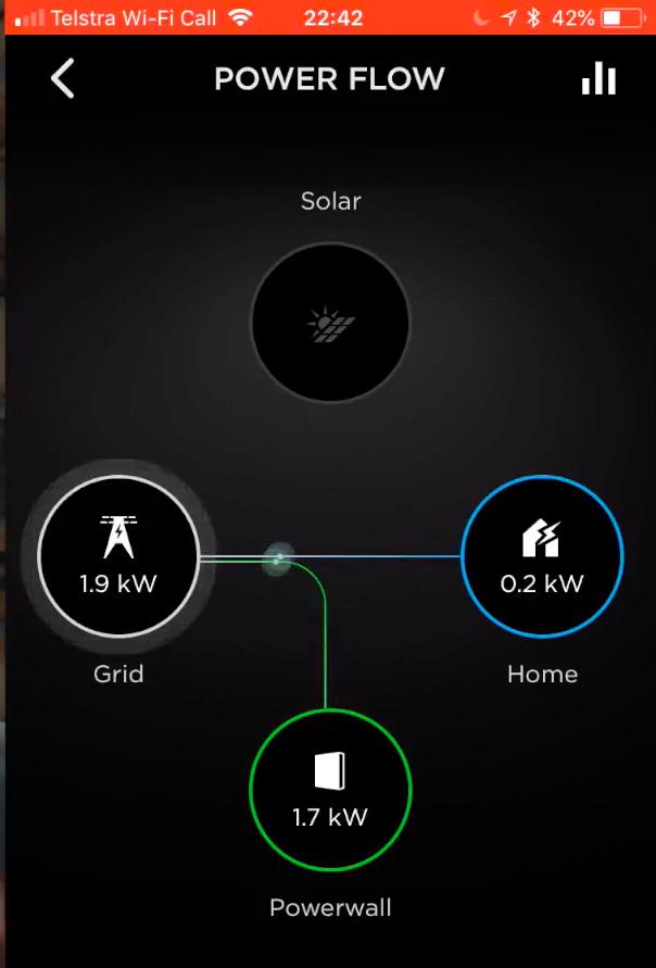 Tesla Power Wall (Solar Energy Storage