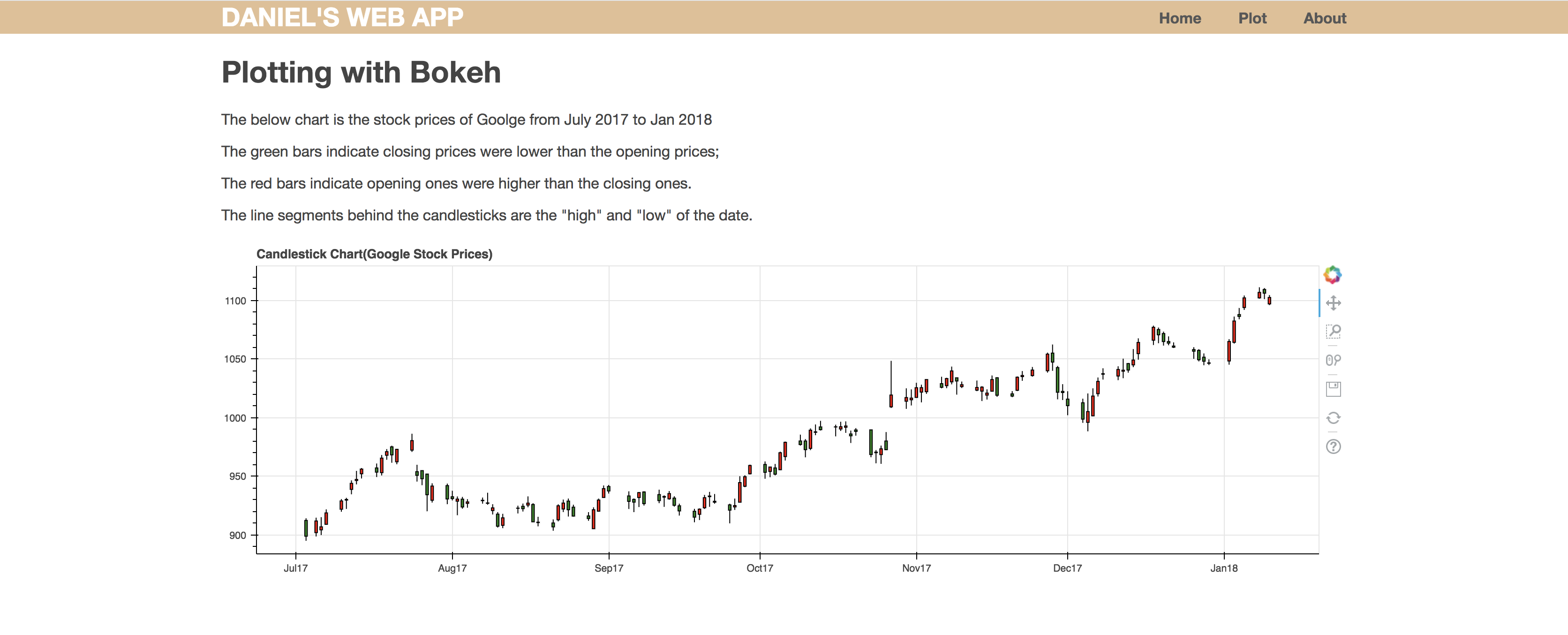 GitHub - gn03249822/Python-Financial-Analysis: Extract data