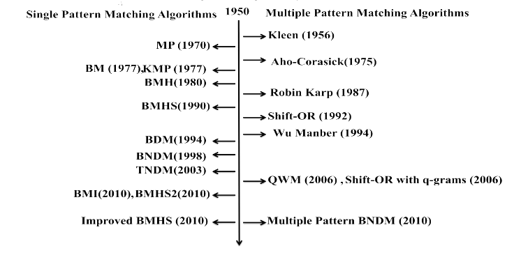 How powerful is Regular Expressions for Pattern Matching and