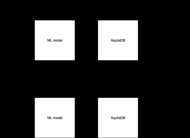neural information retrieval process