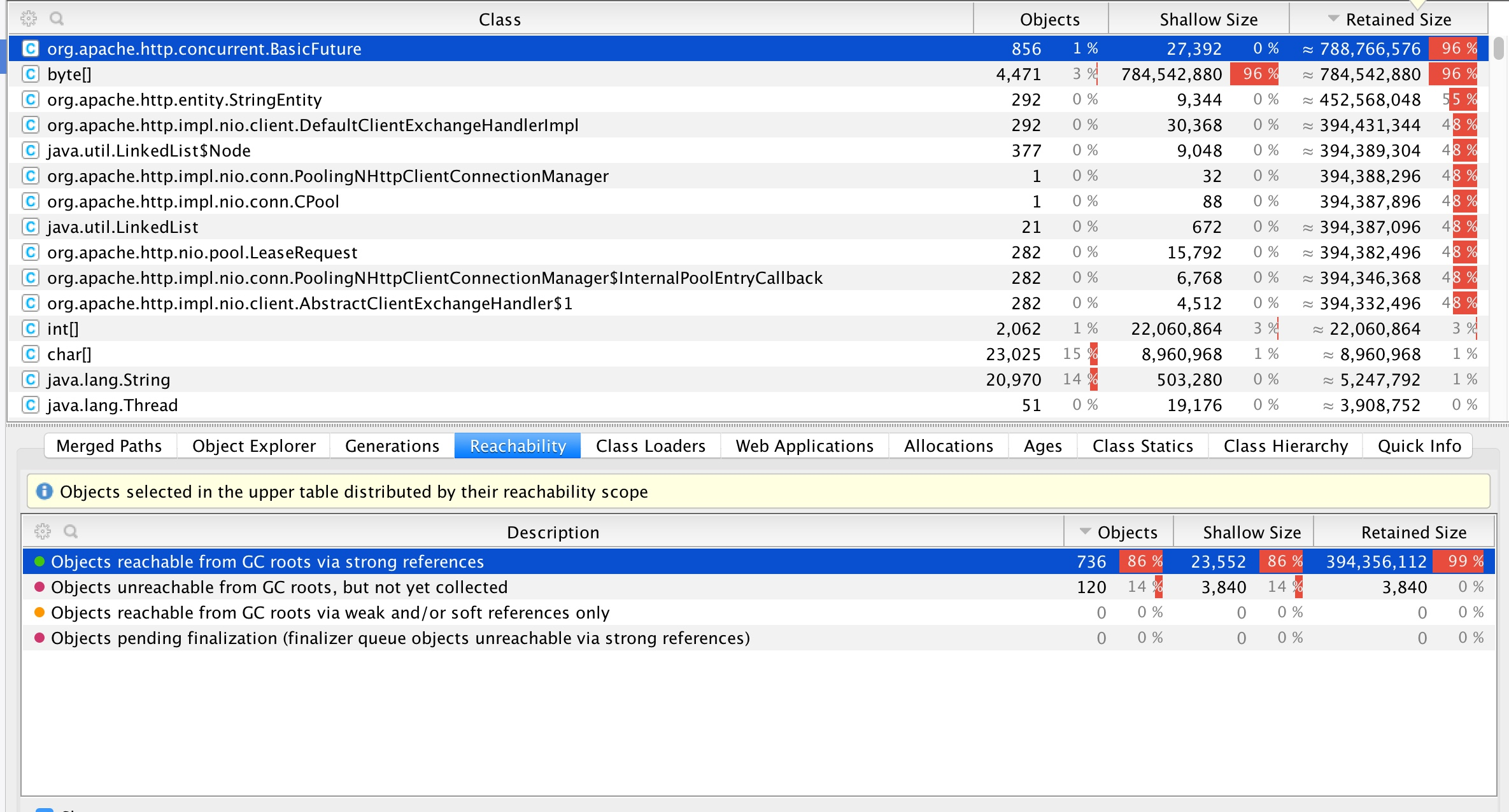Memory leak in RestClient when elasticsearch takes more than