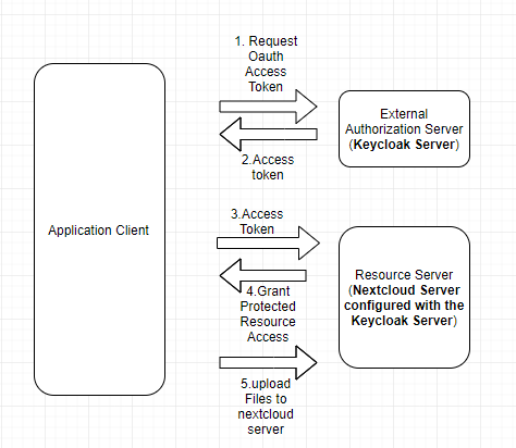 Verify the Oauth access token generated from the external