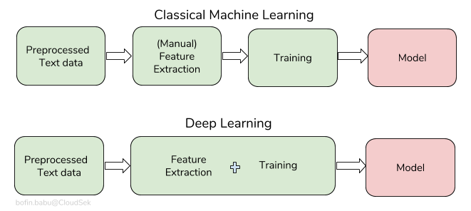 text-classification-workflow1
