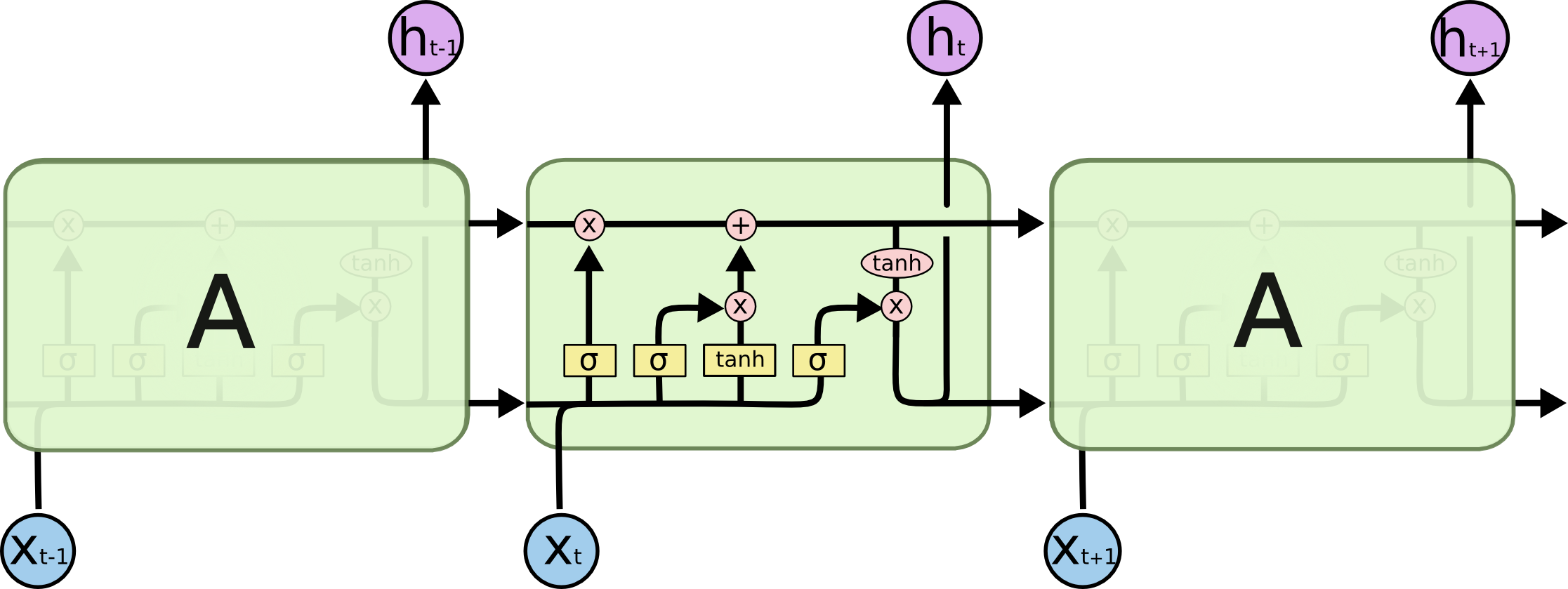 lstm3-chain