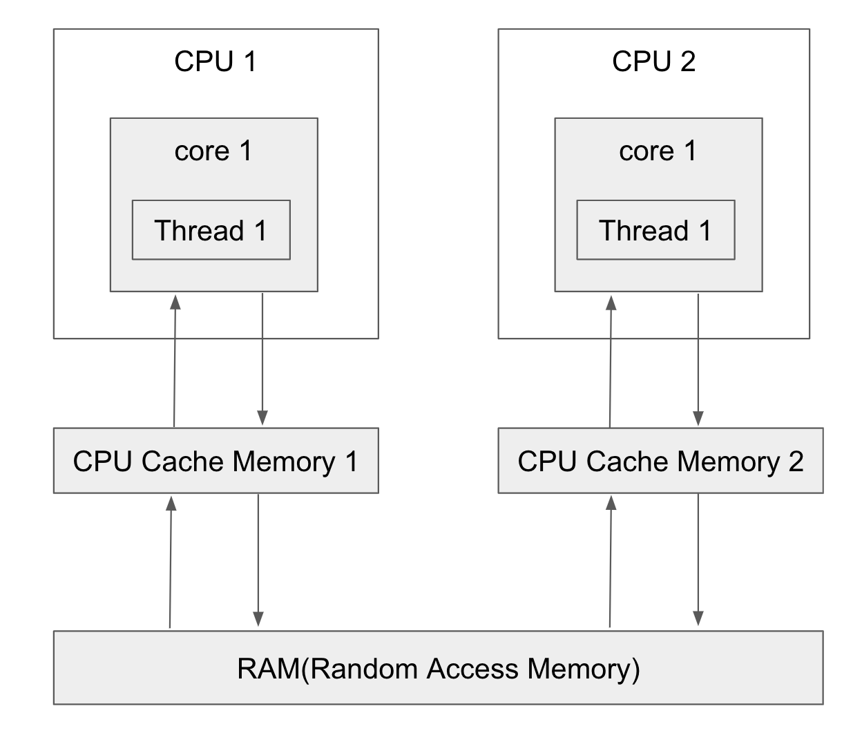 computer-CPU-RAM-01