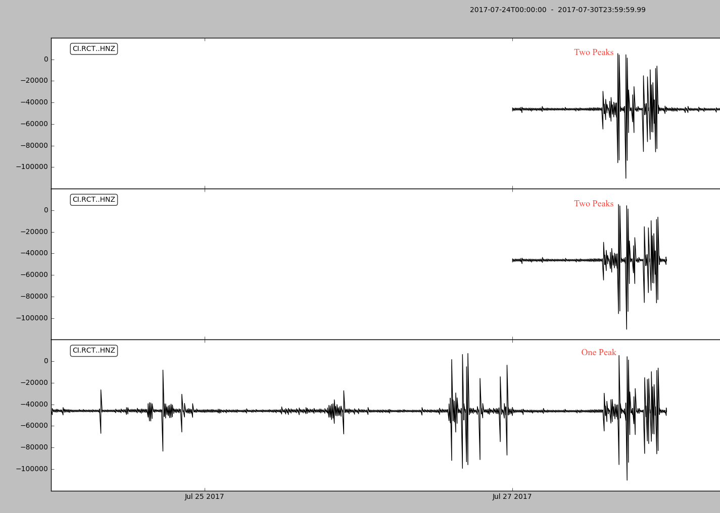 plot waveforms over multiple days does accurately plot data