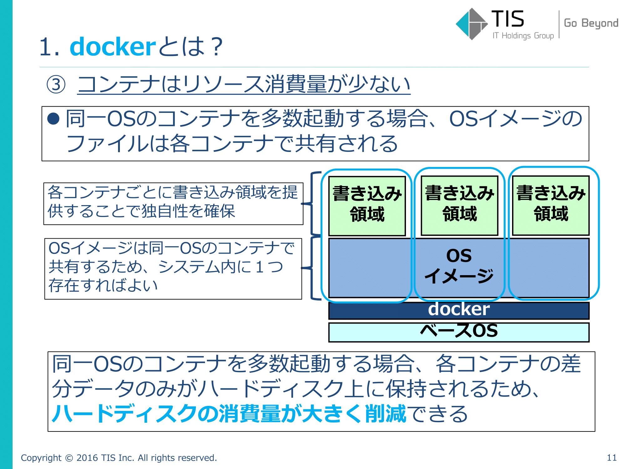 dockerイメージ-1