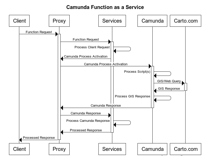 Camunda Function as a Service Endpoints · Issue #42