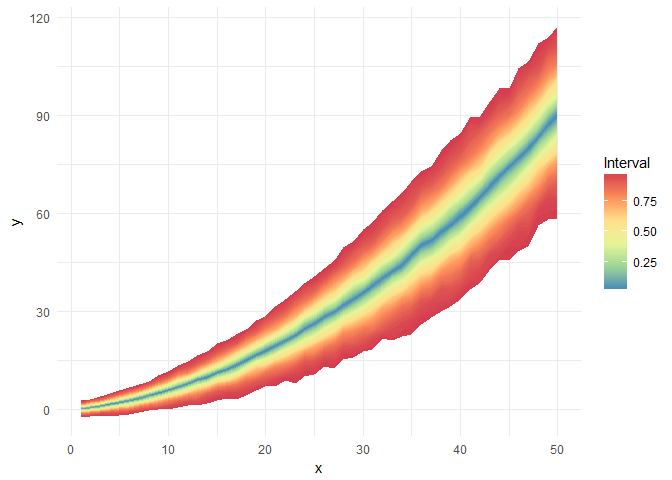 Plot visualizing quantiles in time series · Issue #2 · arviz