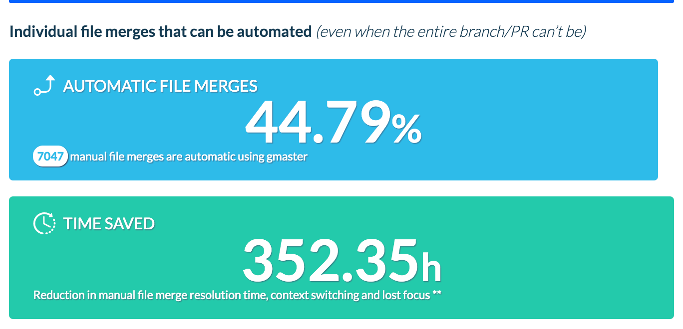 Individual file merges that can be automated: 44.79%, 352.35 hours saved