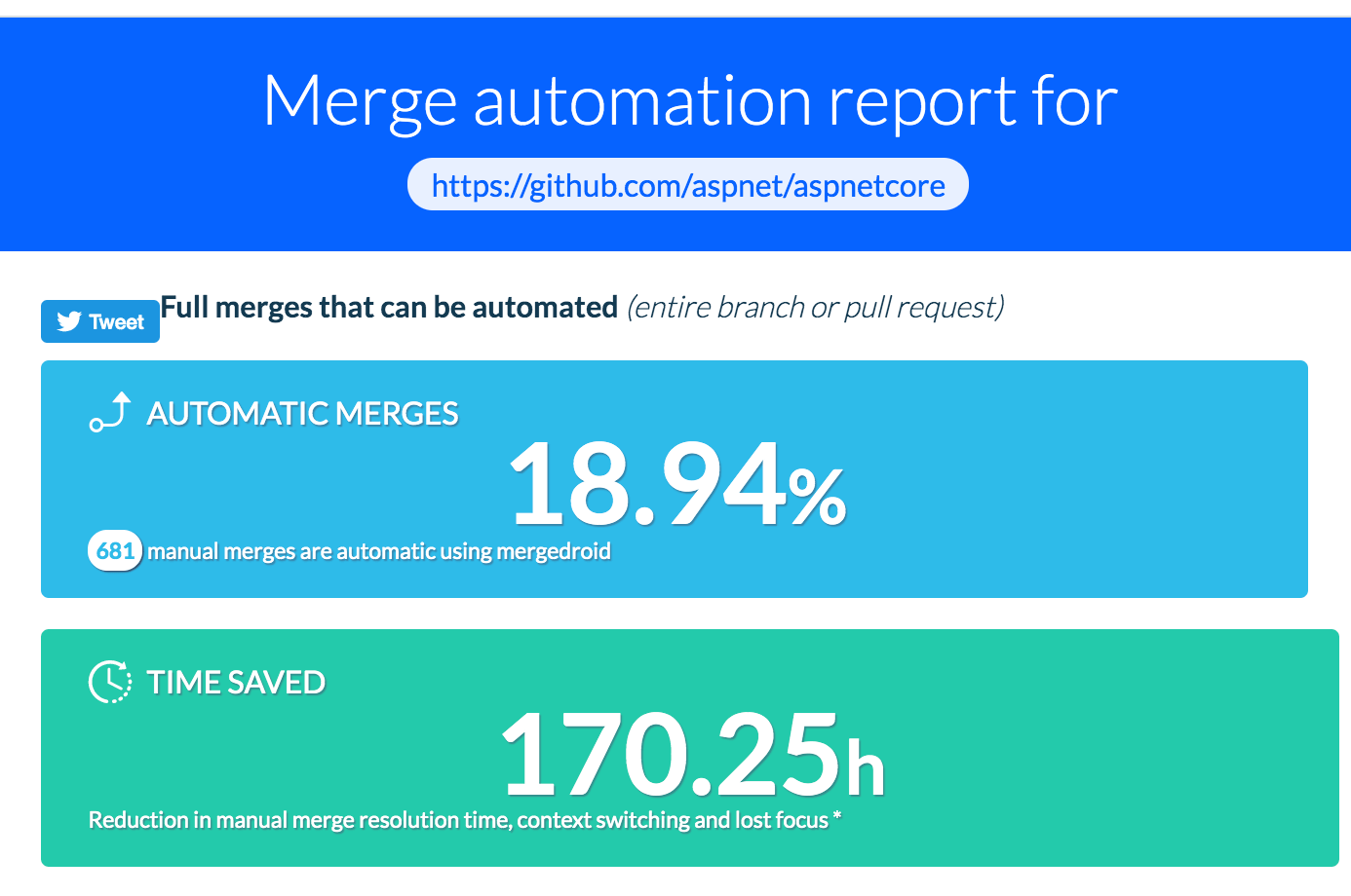 Full merges that can be automated: 18.94%, 170.25 hours saved