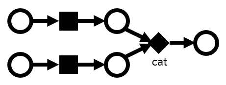 An autograd graph with two parallel lanes joined by a cat. Each lane has a checkpoint.