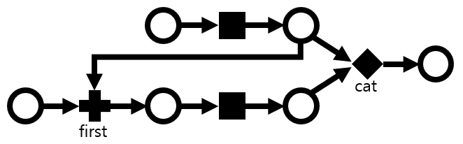 The same graph, but two parallel lanes linked with a first.