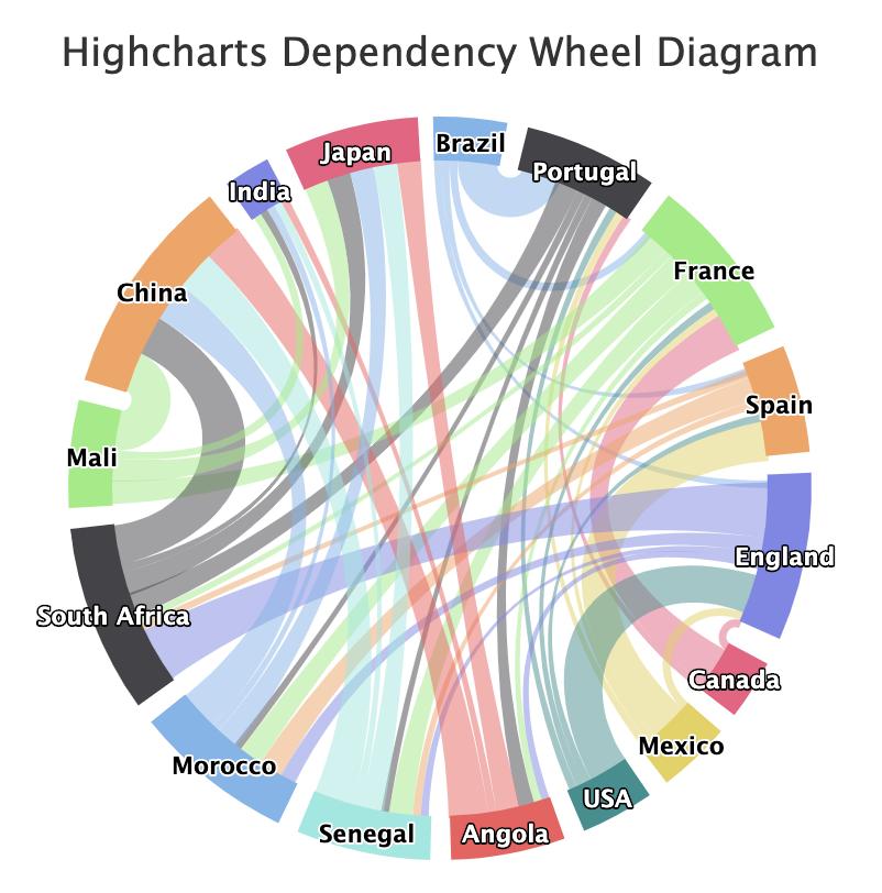 react-jsx-highcharts examples