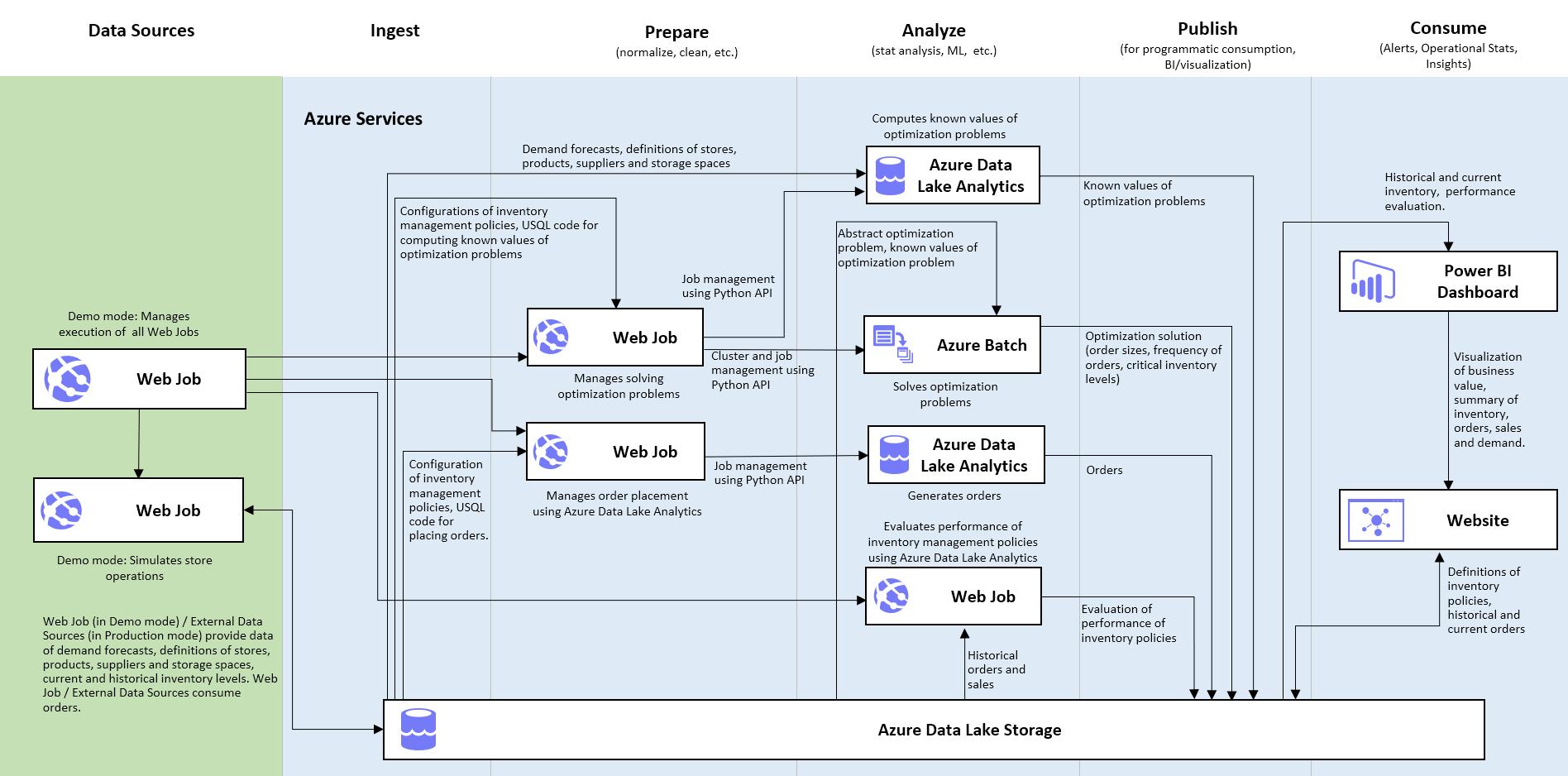 Inventory Optimization | Azure AI Gallery