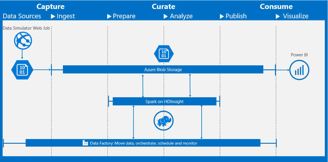 cortana-intelligence-price-optimization/Automated Deployment Guide