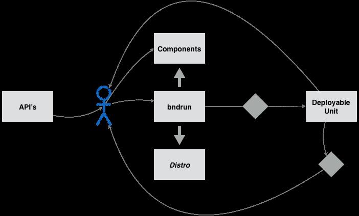 bnd workflow model