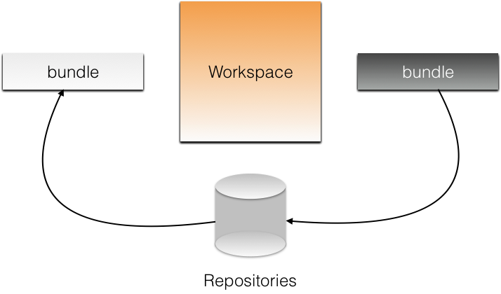 workspace and repositories