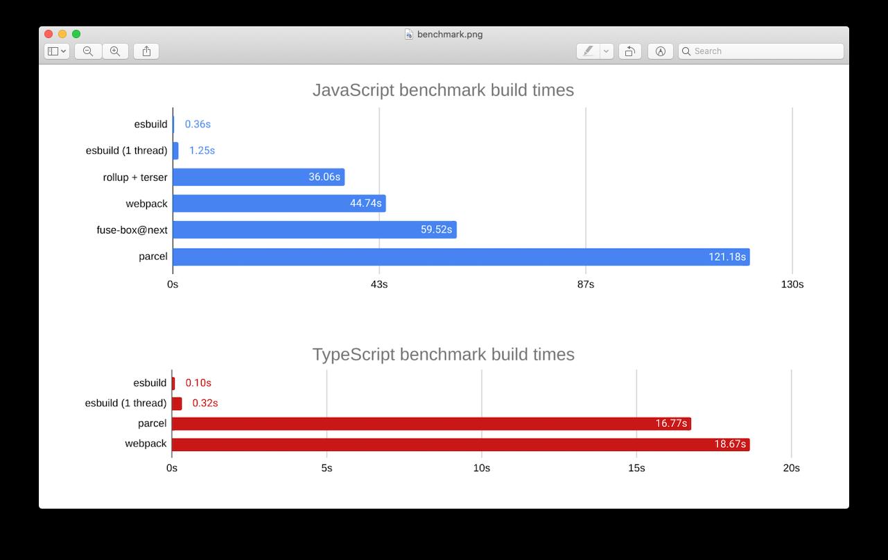 esbuild benchmark
