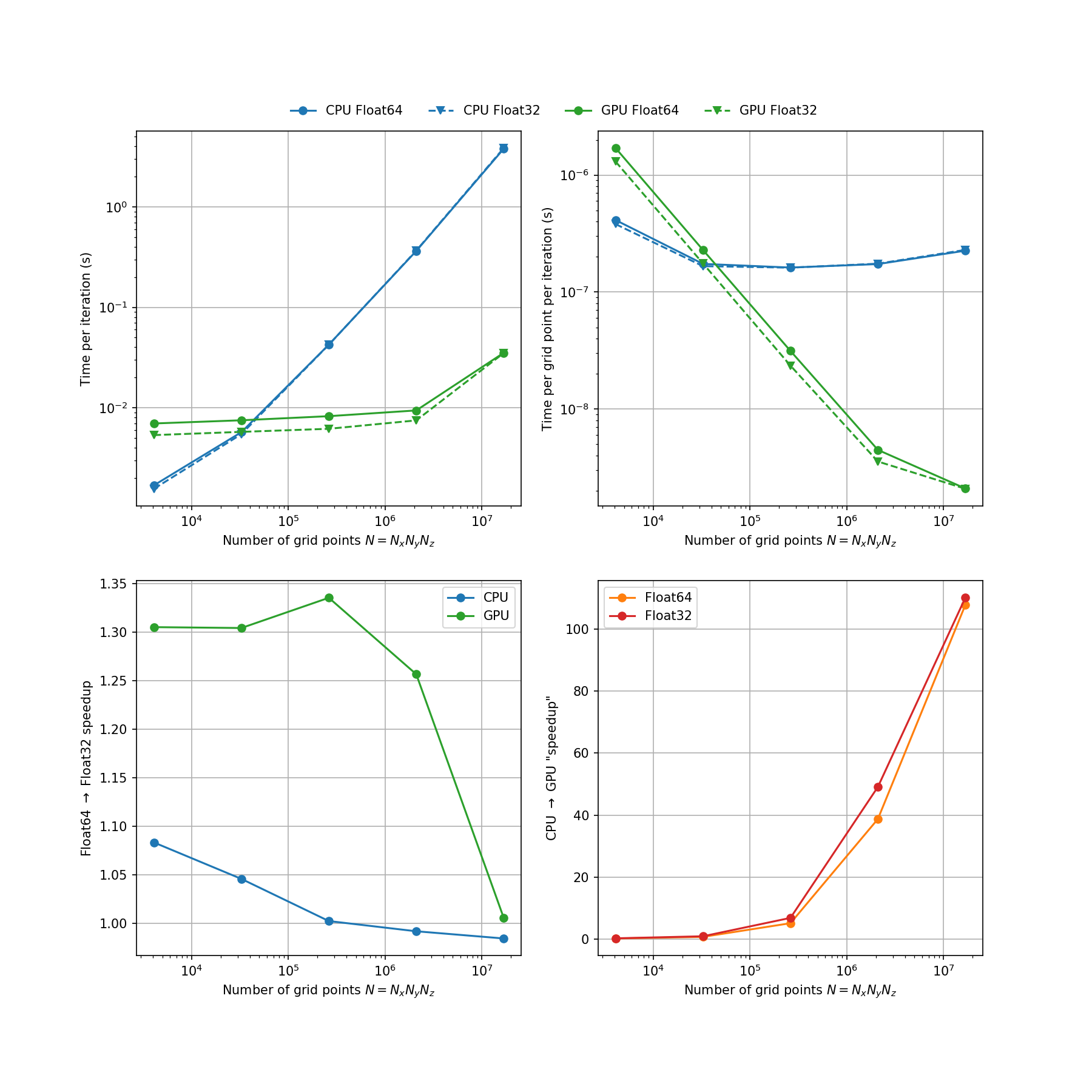 Performance benchmark plots