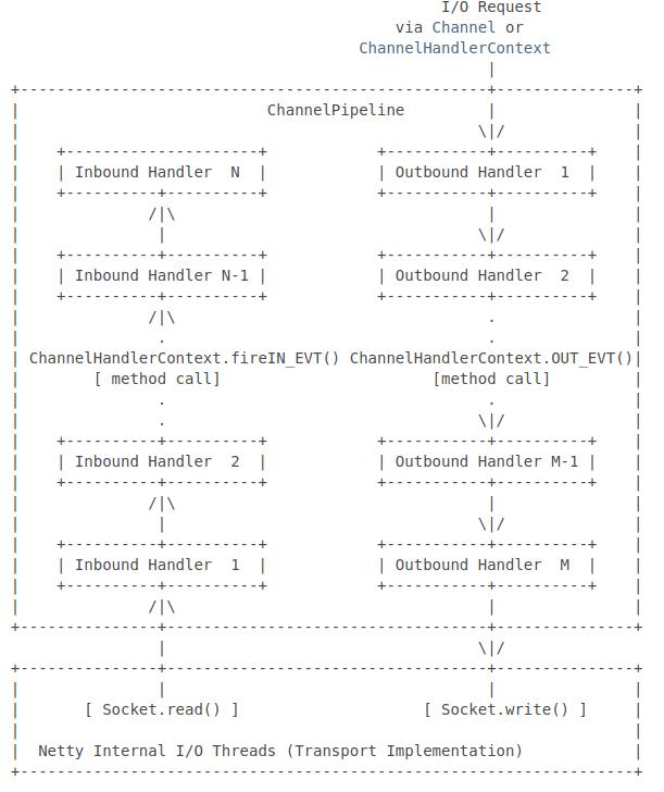 netty.io API의 설명