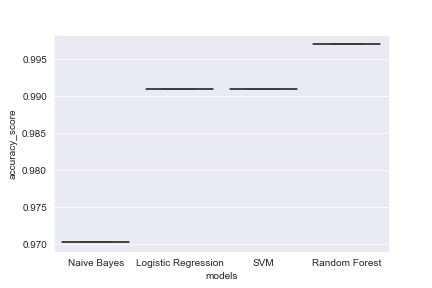 ML Models Accuracy Score
