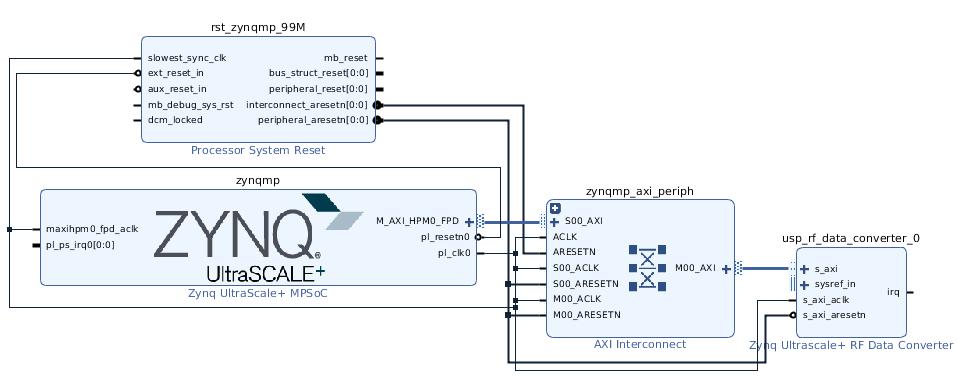 FSBL build fails if RF Data Converter Block is not