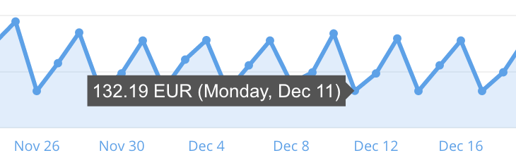 day-on-graph