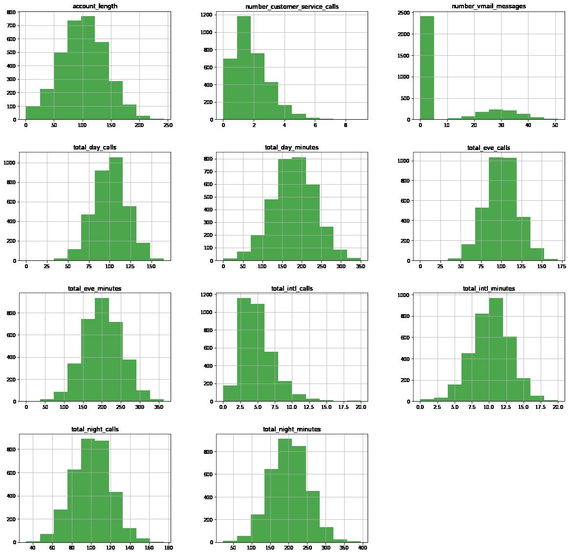 GitHub - hasanali28/Telecom-Churn-Analysis: Supervised