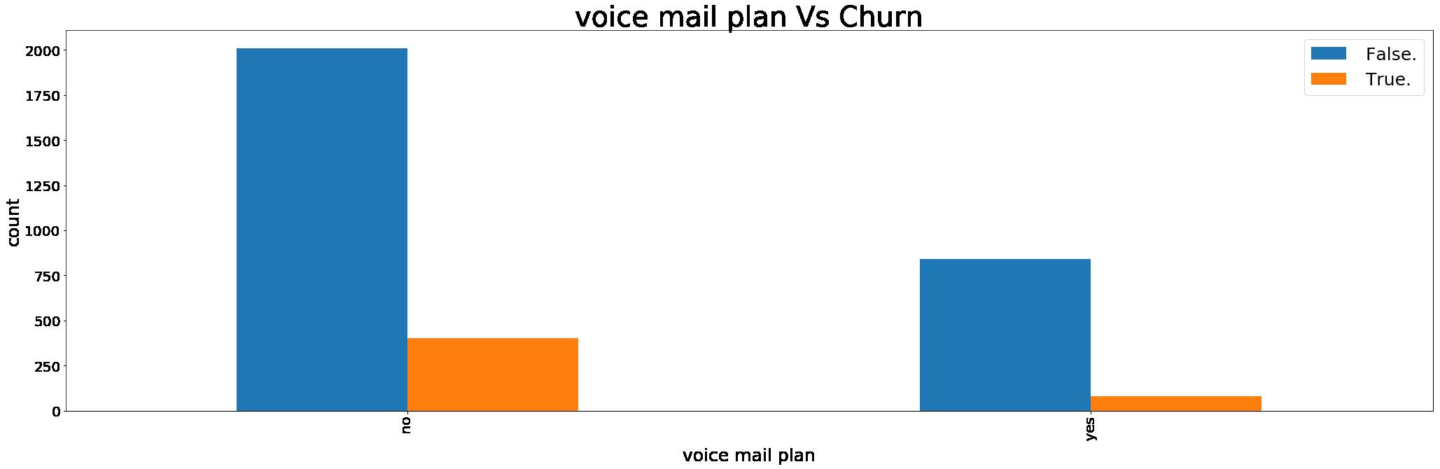 GitHub - hasanali28/Telecom-Churn-Analysis: Supervised Prediction of