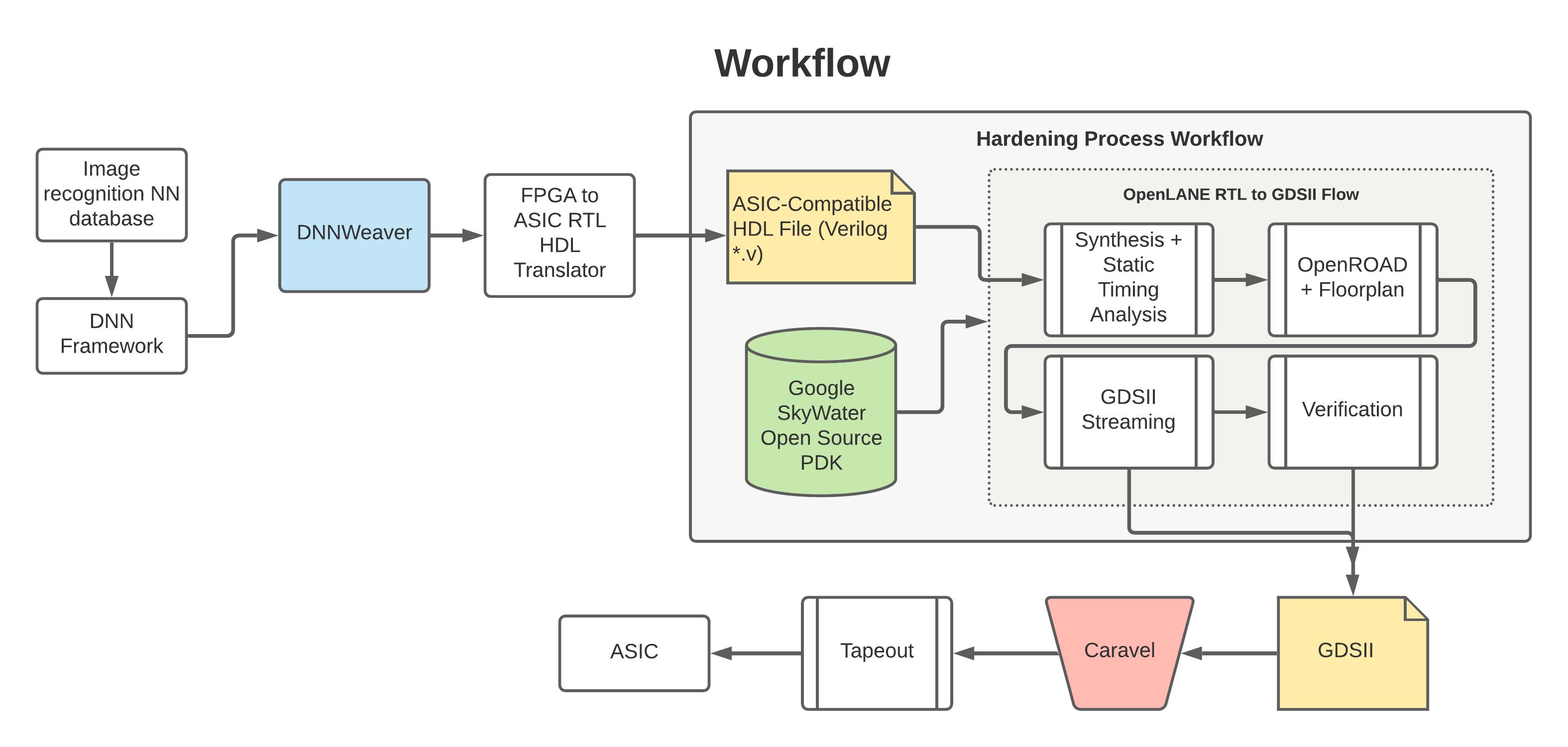 Hardening process