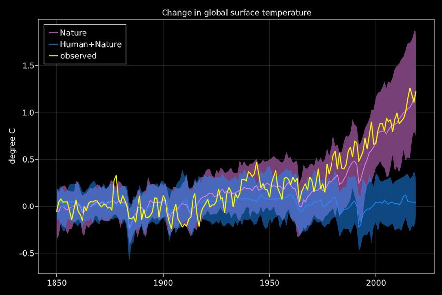 IPCC report fig 1b