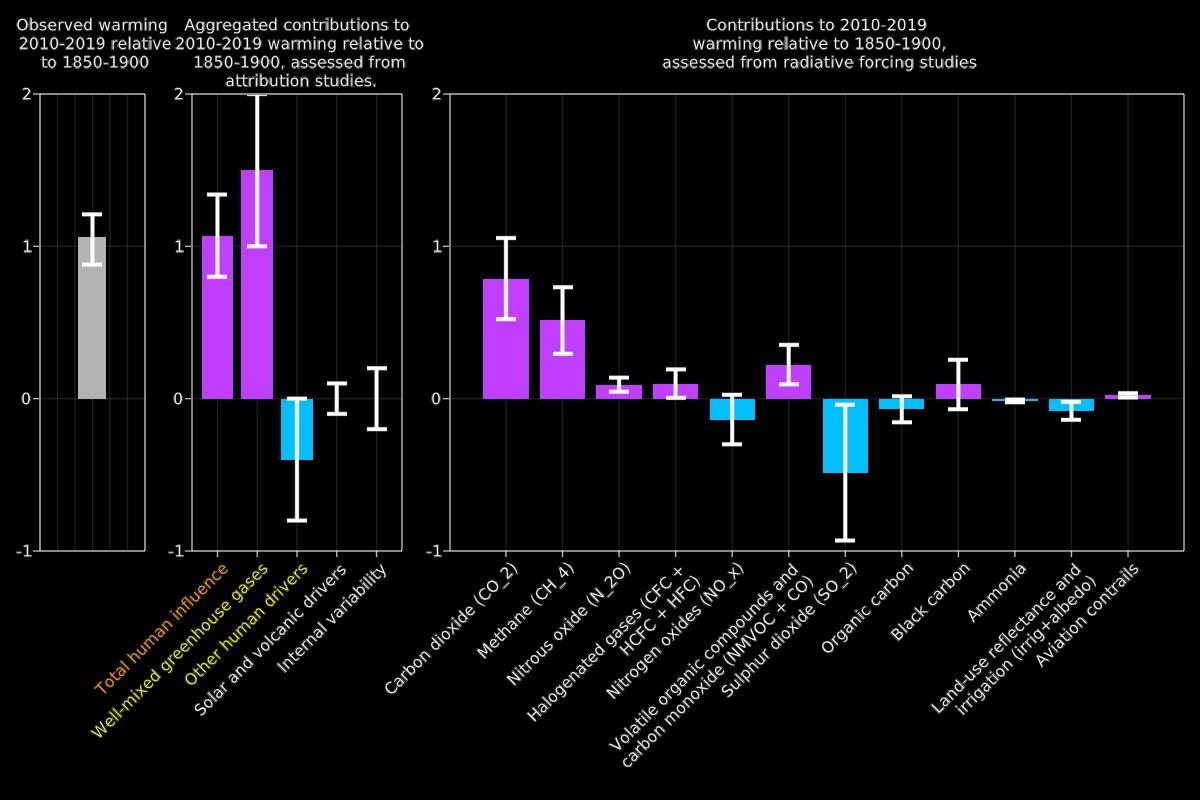 IPCC report fig 2