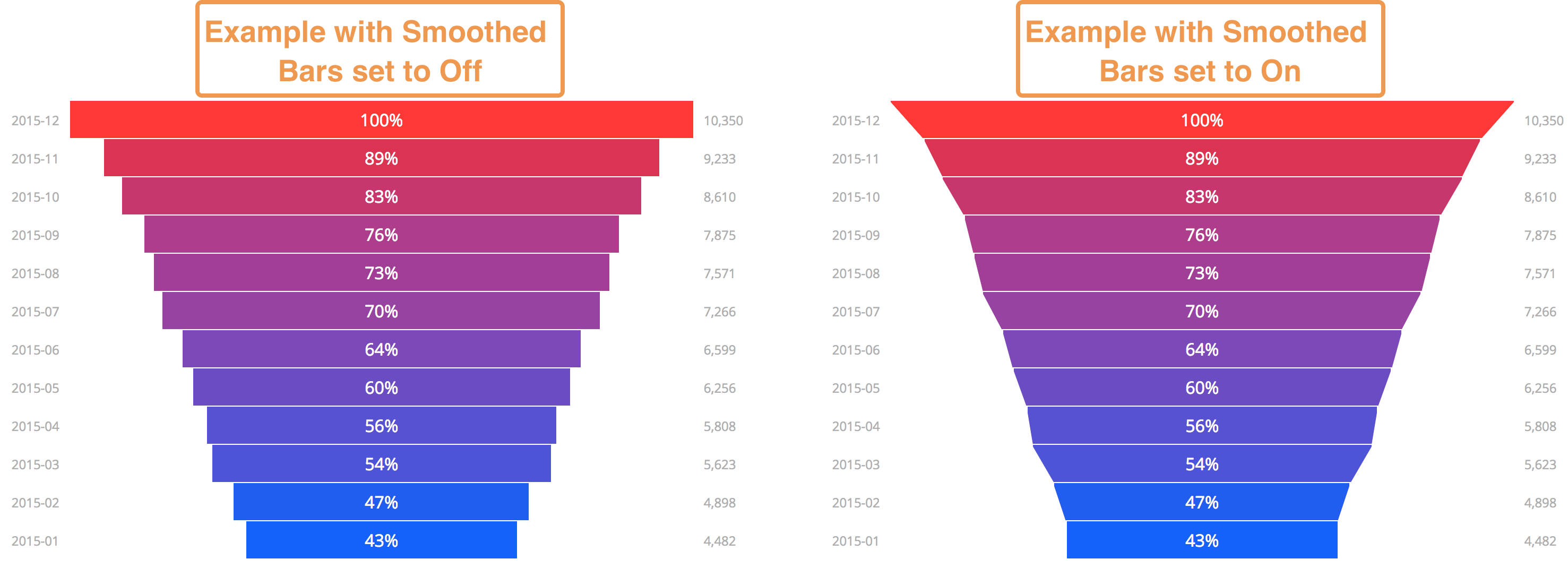 Funnel charts · Issue #3504 · plotly/plotly js · GitHub