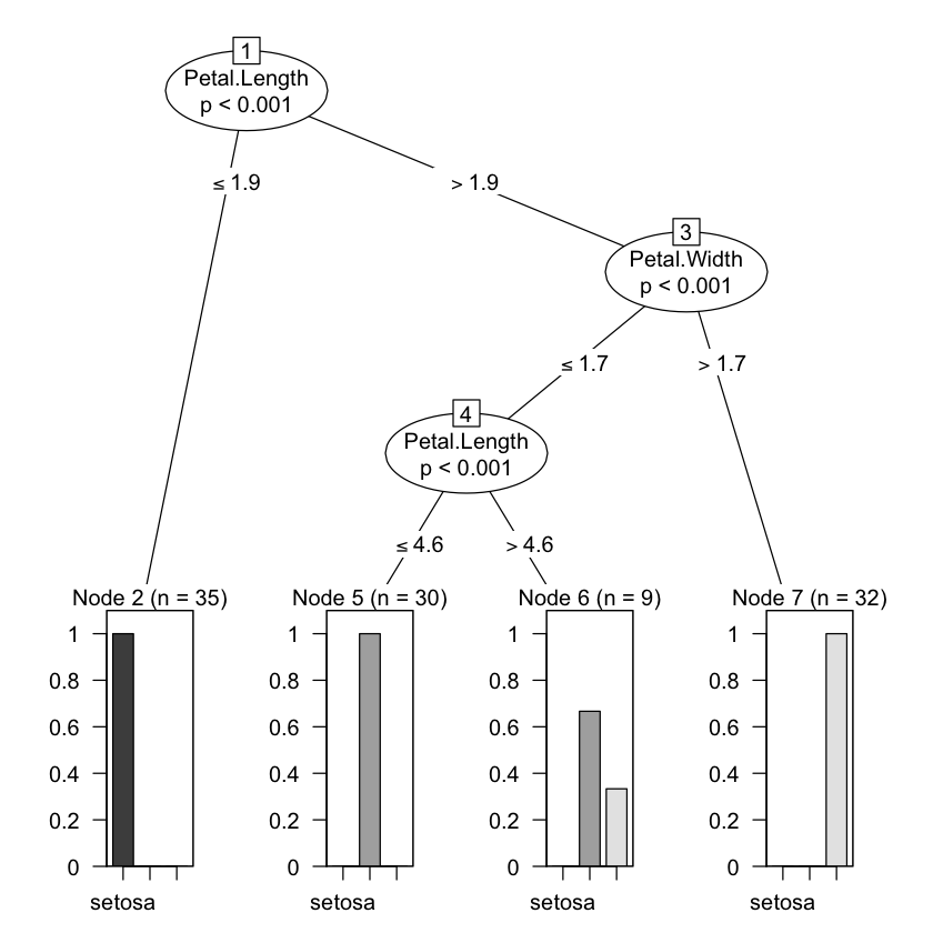 Improve decision tree plotting in Jupyter environment · Issue #6261