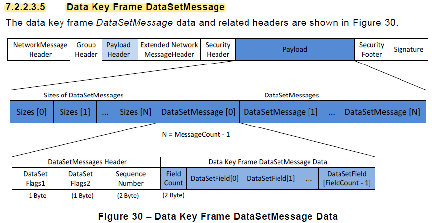 PubSub: Parsing the DataSetMessage(s)? · Issue #2726 · open62541