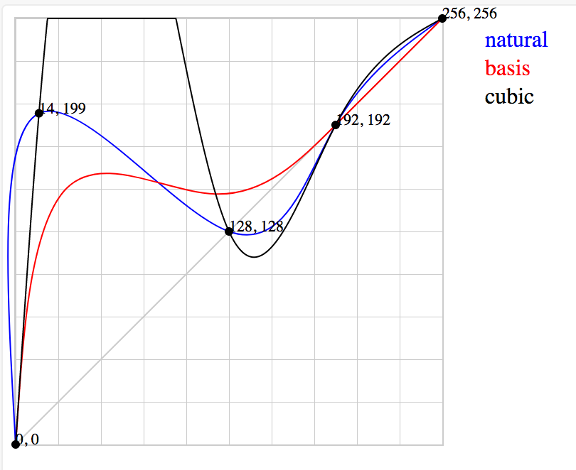 Cubic spline · Issue #49 · d3/d3-interpolate · GitHub