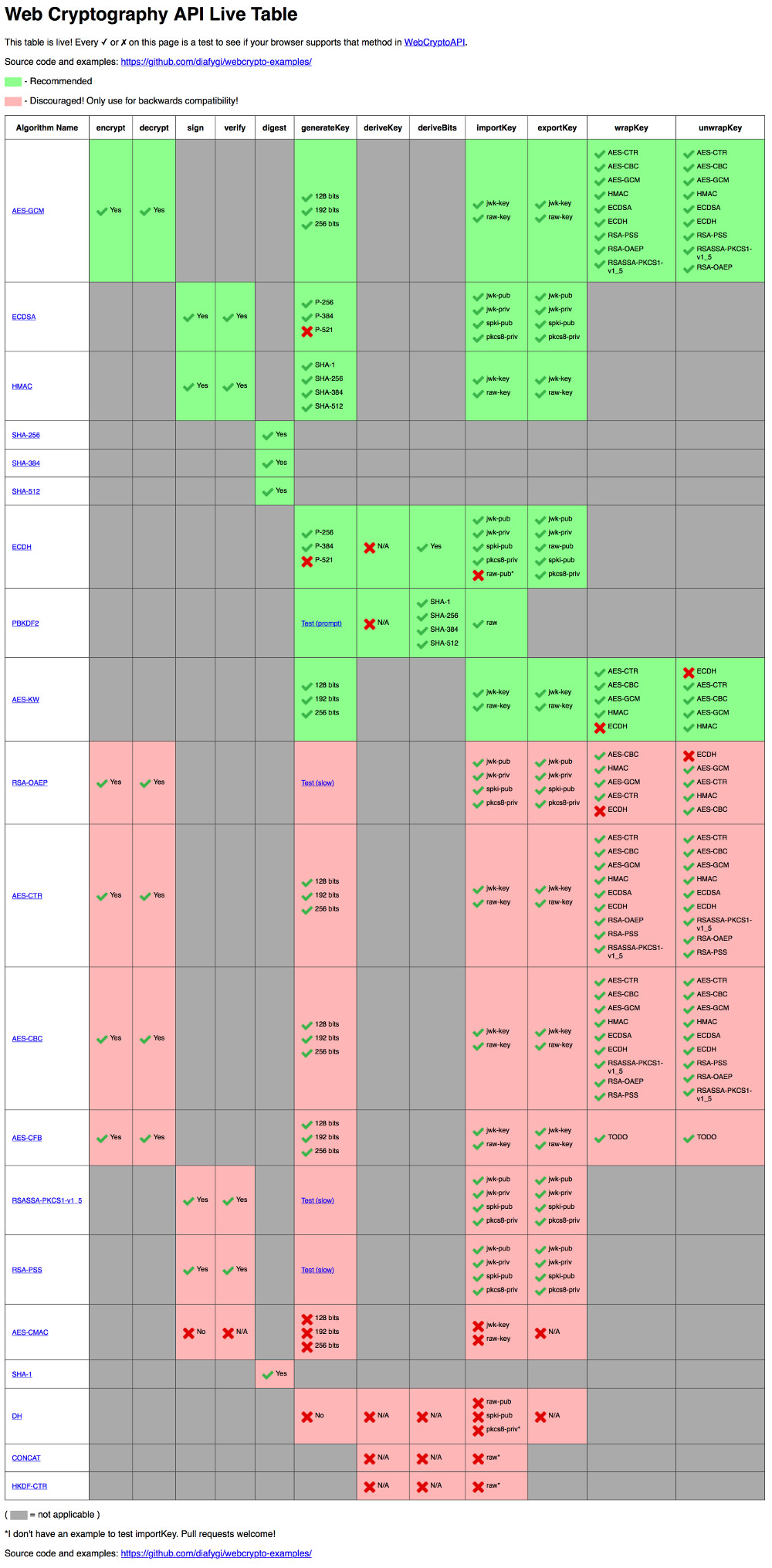 webcryptoapi live table