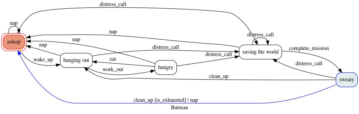 batman diagram