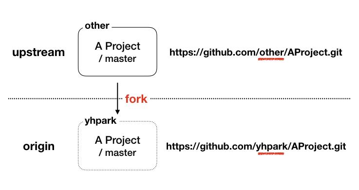 Github Upstream-fatch 001
