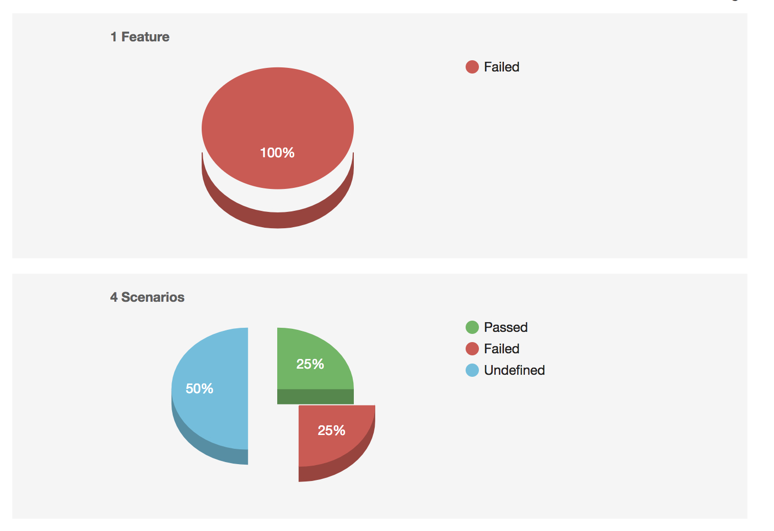 Bootstrap Template Pie Chart Ui Bug Failed Feature Issue 127