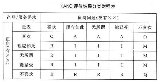 2 KANO评价结果分类对照表