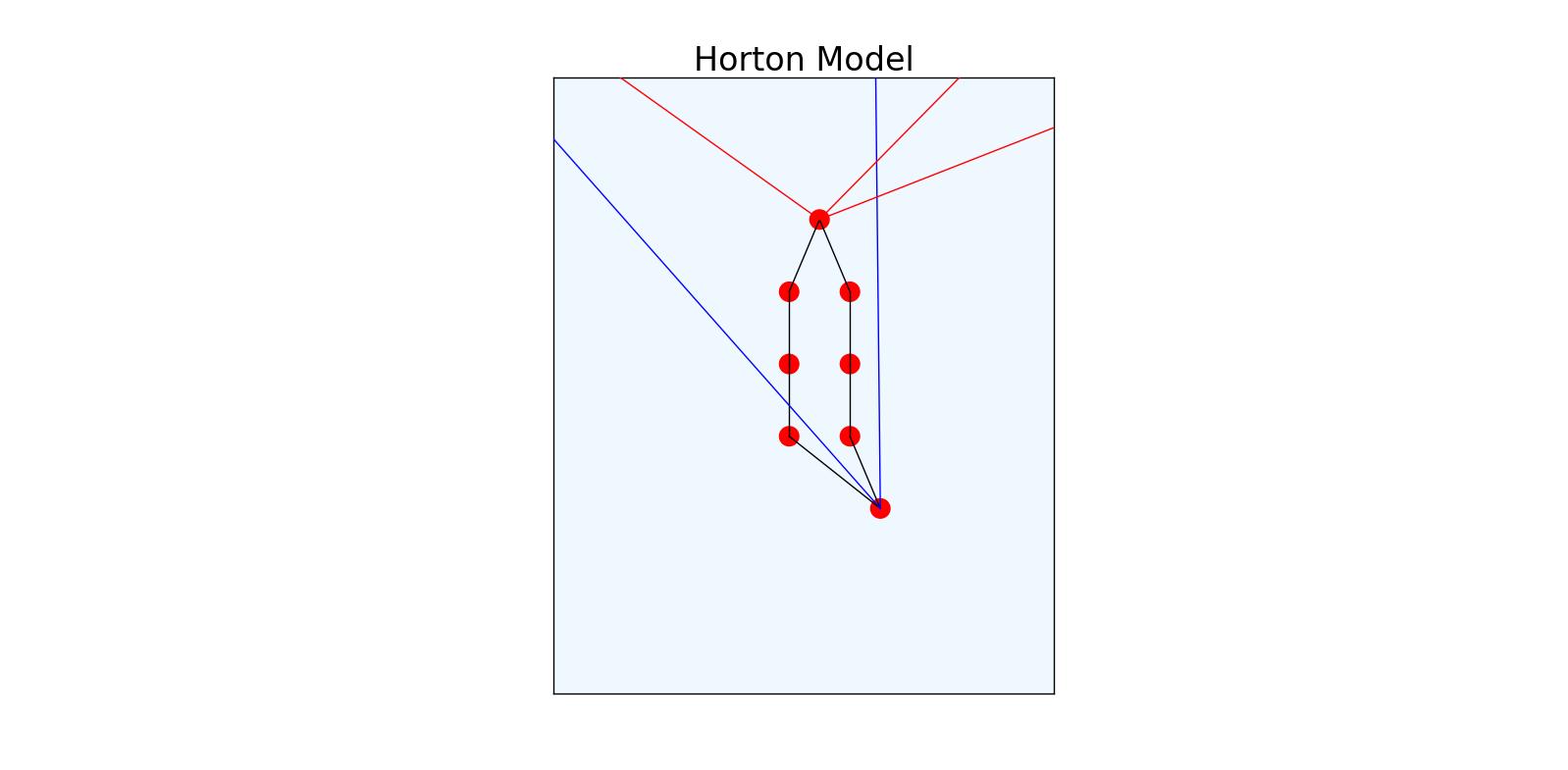 Horton_Network Closeup