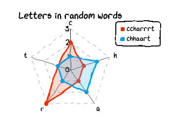radar chart example