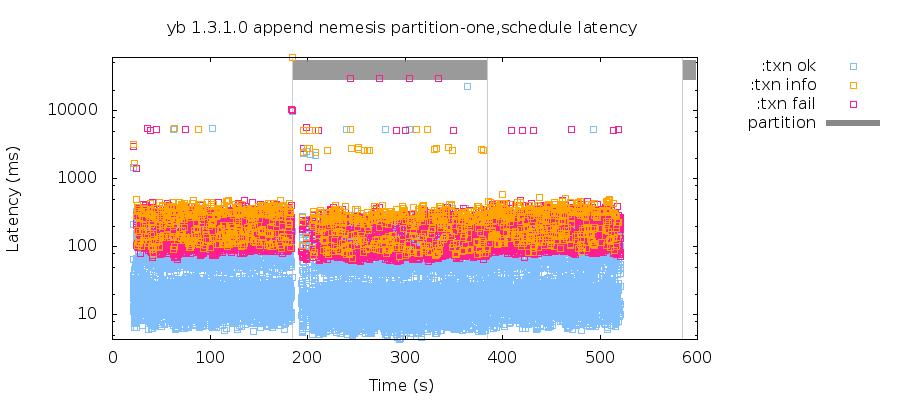 latency-raw