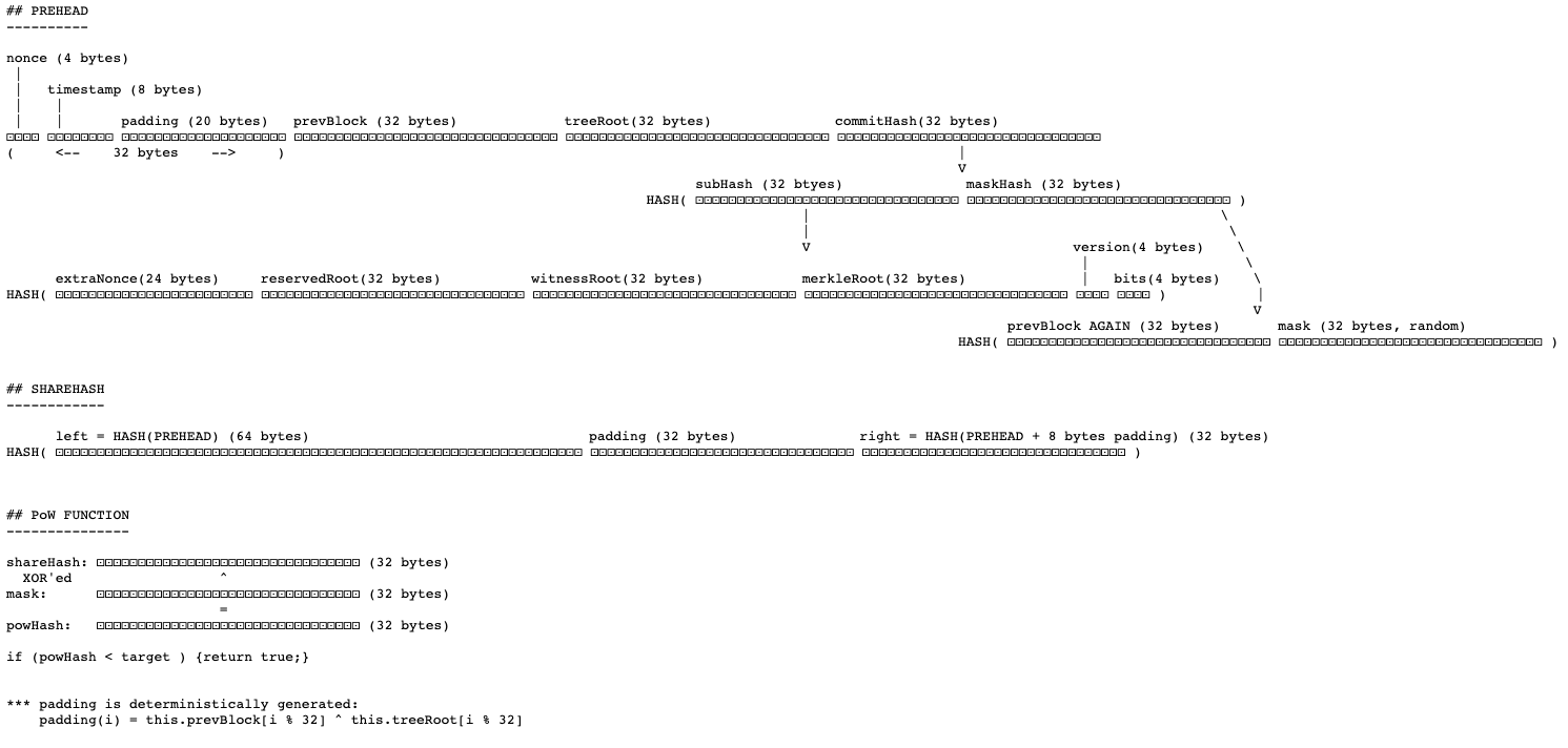 Using reserved root as nonce for mid-state caching in KMAC