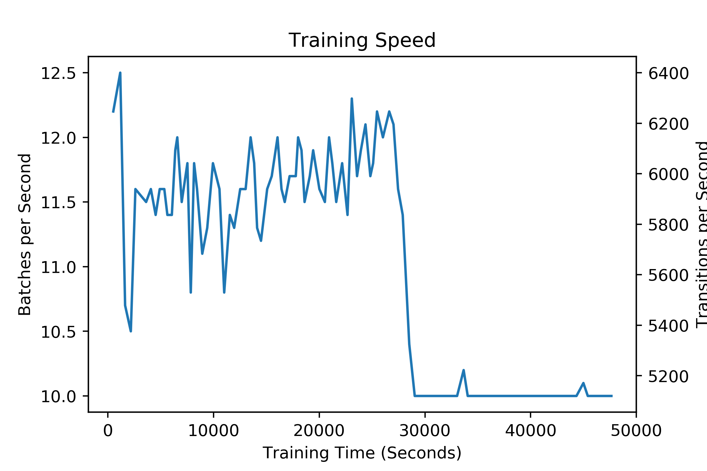 training_speed