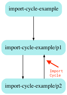 import cycle golang